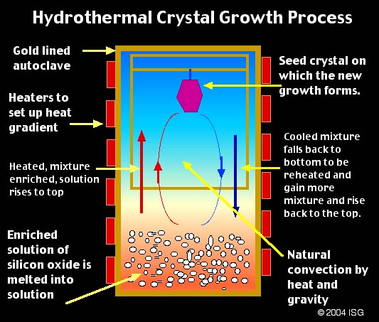 Hydrothermal Gemstone Synthesis From Yourgemologist
